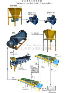 Rock Gold Gravity Processing Plant