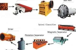 mineral process equipment