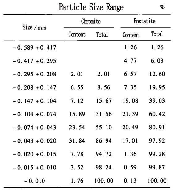 chrome partice size range