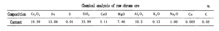 raw chrome ore analysis