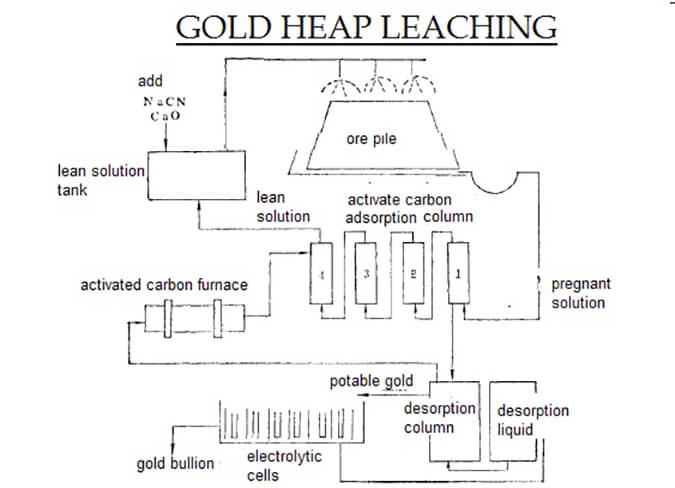 Heap leaching of gold