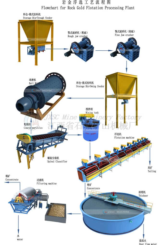 Rock-Gold-Flotation-Processing-Plant