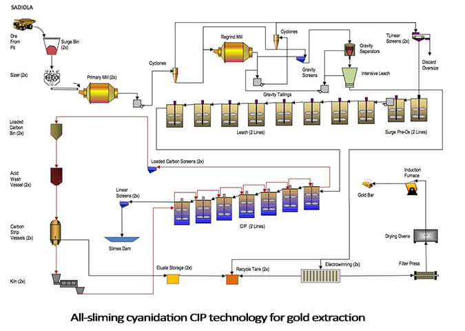 all sliming cyanidation cip process flow chart