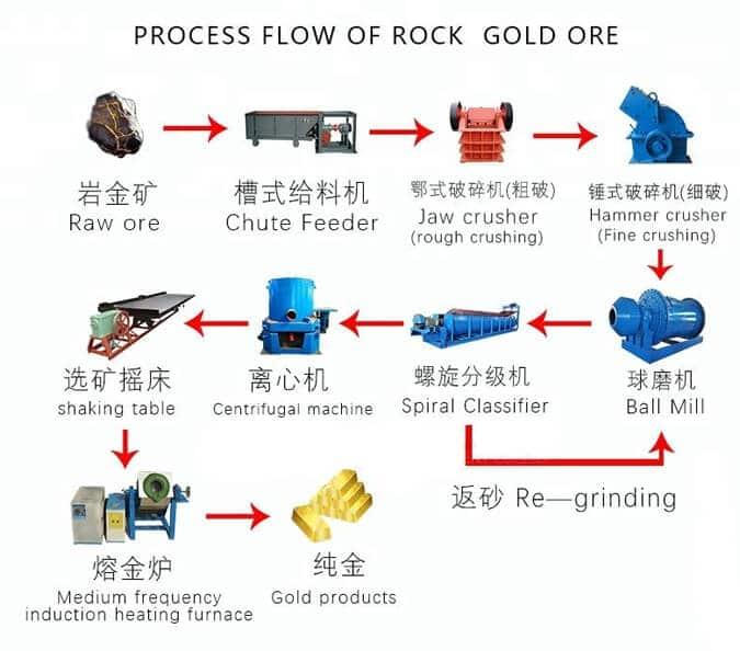 gold gravity separation process