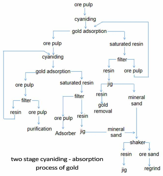 two stage cyaniding - absorption process of gold