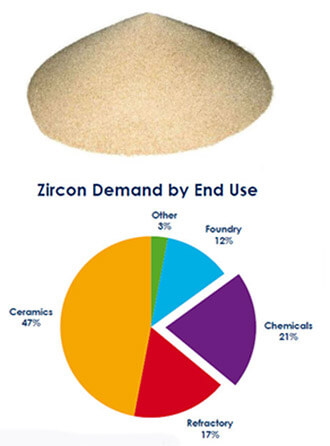 zircon application in gemstone and refractory