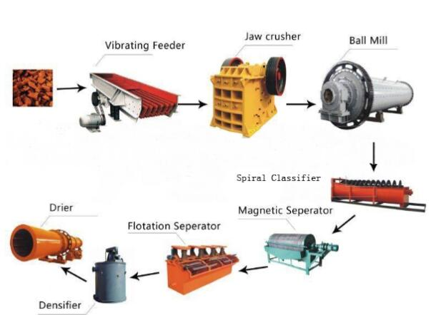 Barite mining Process methods