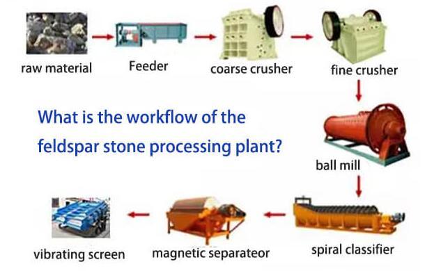 Feldspar extraction processing plant