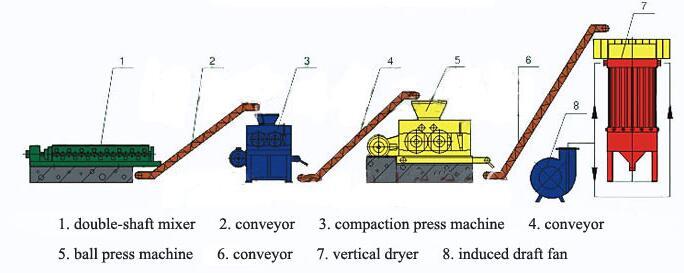 Gypsum mining process
