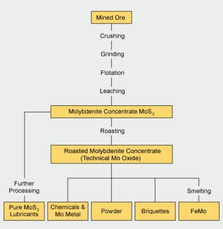 Molybdenum processing