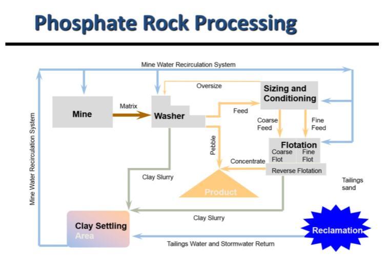 Phosphate Rock mining process