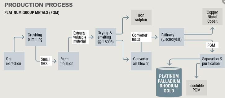Platinum mining process