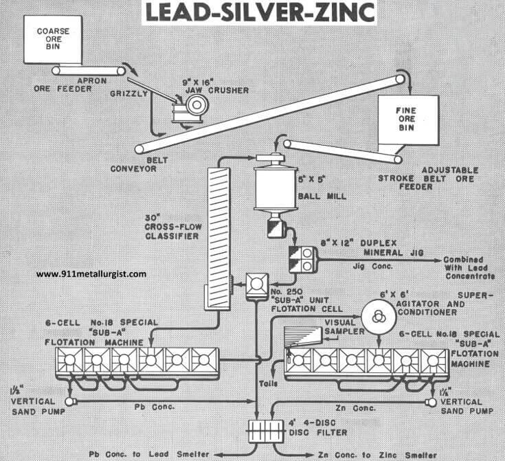 SILVER mining plant