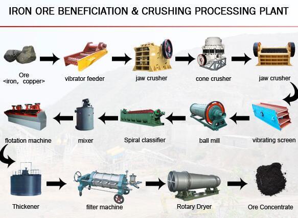 iron mining process plant