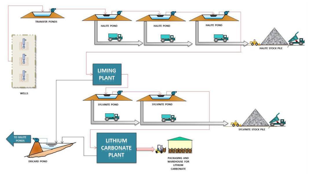 lithium mining process