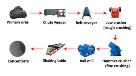tantalum mining process