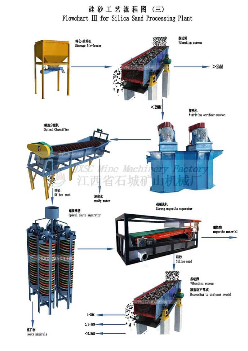 jxsc silica sand washing plant layout
