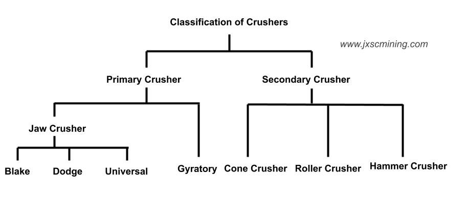 classification of crushers